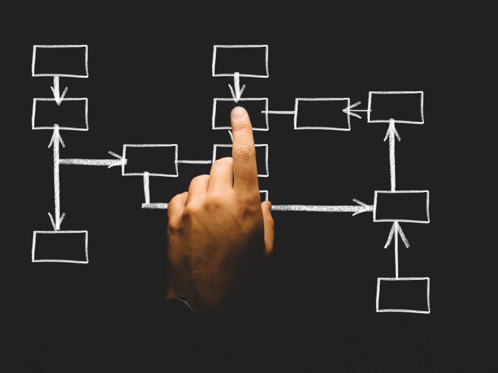 flow chart plan